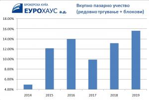 Годишно пазарно учество на Македонската берза по години
